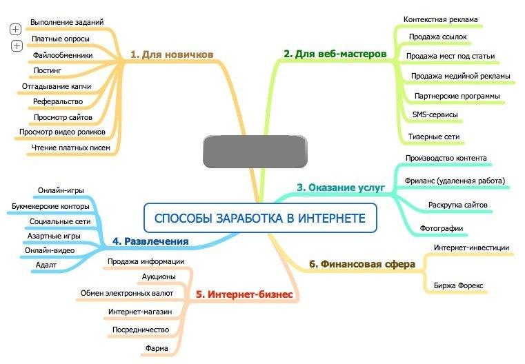 Контекст работа в интернете